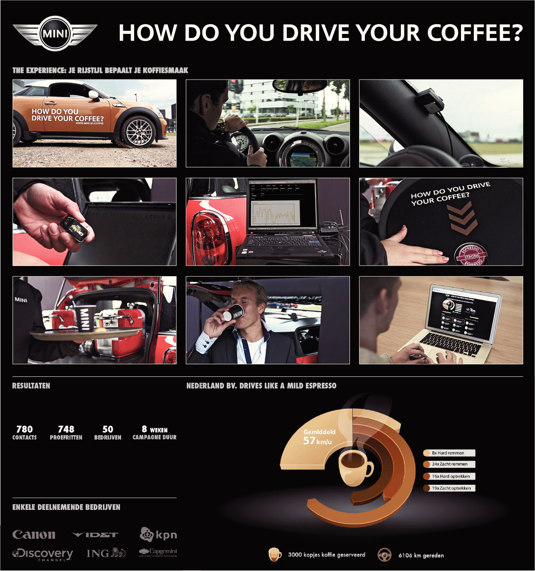 How do you drive your coffee?