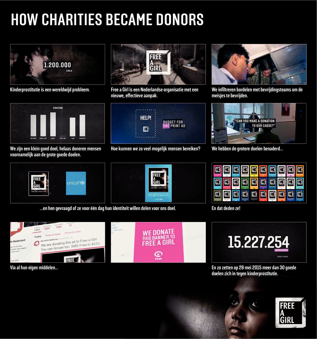 How charities became donors