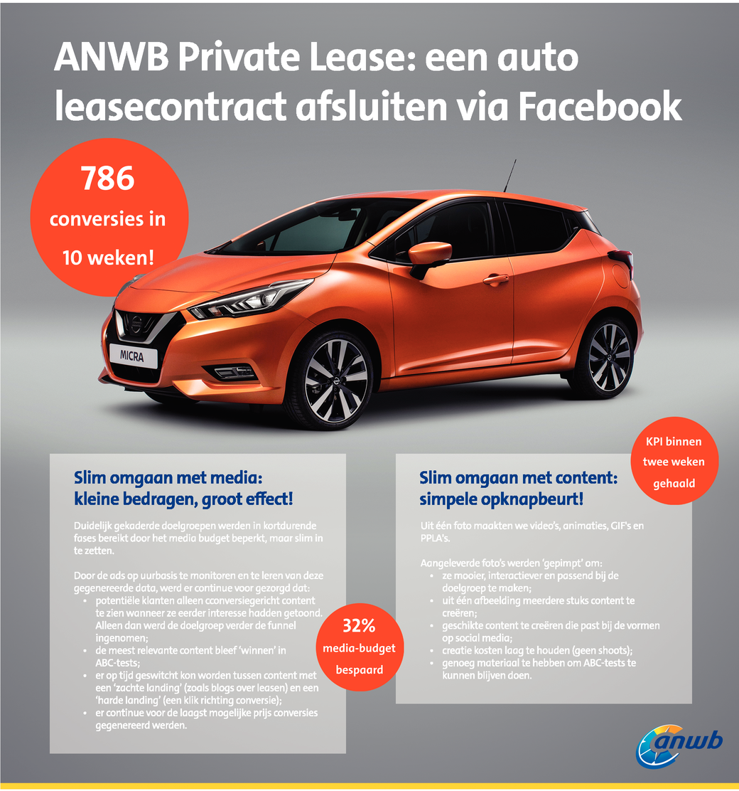 ANWB Private Lease: Leasecontracten verkopen via Social Media!